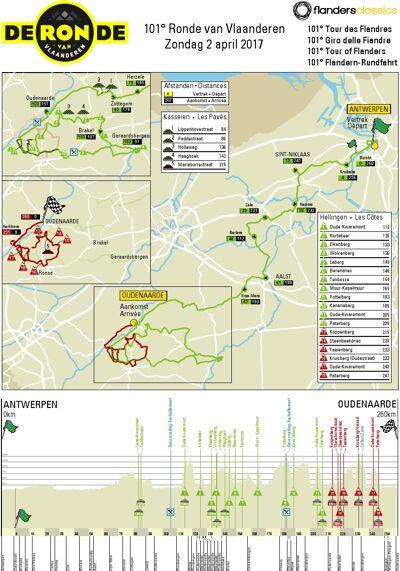 Parcours Ronde van Vlaanderen