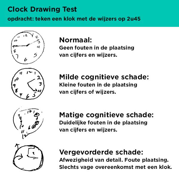 veelgebruikte tekentest voor cognitieve screening