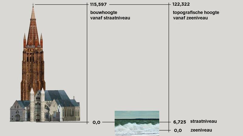 Het verschil tussen de topografische hoogte (122 m) en de bouwhoogte (115 m)