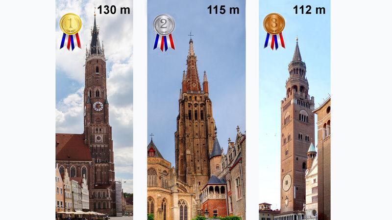 Landshut - Brugge - Cremona. De top drie van hoogste bakstenen kerktorens ter wereld.